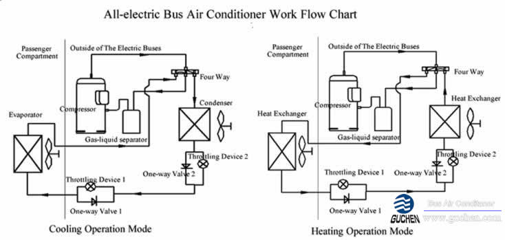 all electric bus air conditioner work flow