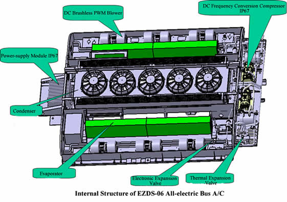 Internal Structure of EZDS-06 All-electric Bus Air Conditioner